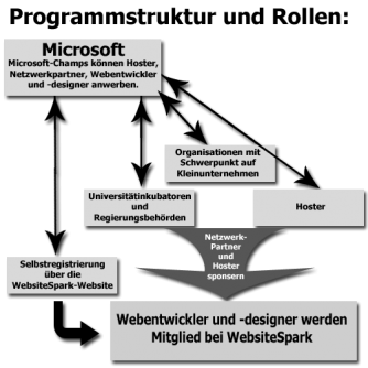 ms-websitespark_struktur