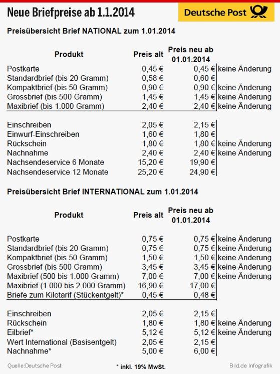 Postgebühren2013