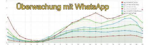 WhatsAppUeberwachung