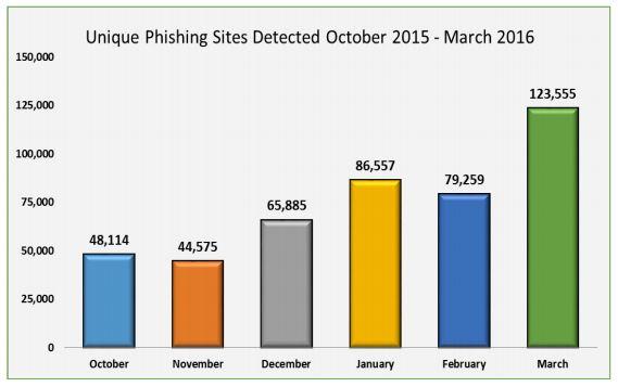 Phishing2016a