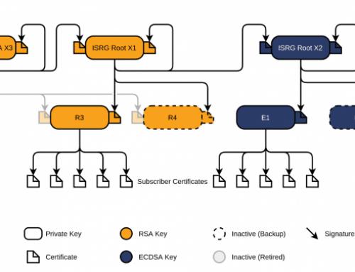 Probleme mit Let's-Encrypt-Zertifikaten am 30. September